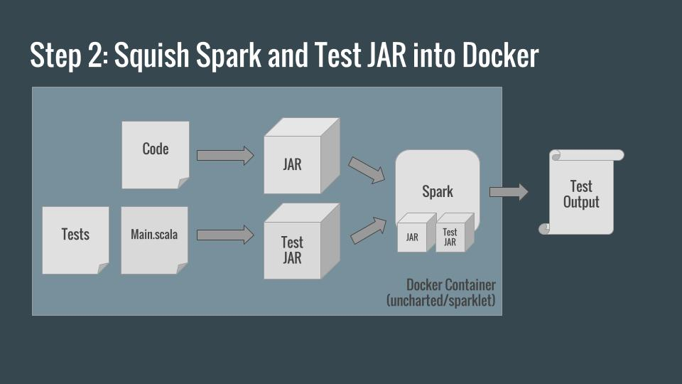 Step 2: Squish Spark and your tests into Docker