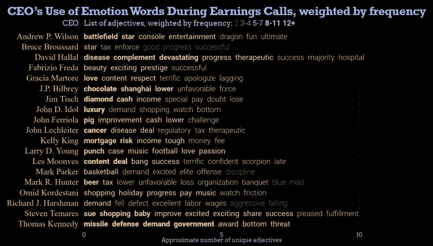 List of unique emotion words weighted by frequency